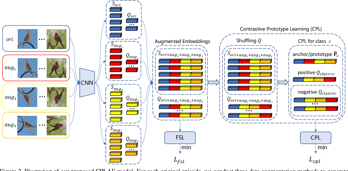 Figure 3 for Contrastive Prototype Learning with Augmented Embeddings for Few-Shot Learning