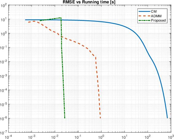 Figure 1 for An Extension of Averaged-Operator-Based Algorithms