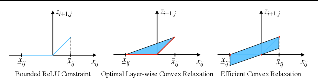 Figure 1 for Improving the Tightness of Convex Relaxation Bounds for Training Certifiably Robust Classifiers