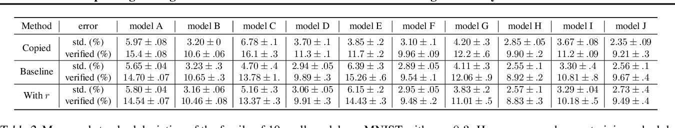 Figure 4 for Improving the Tightness of Convex Relaxation Bounds for Training Certifiably Robust Classifiers