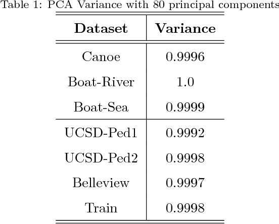 Figure 2 for Generalization of feature embeddings transferred from different video anomaly detection domains