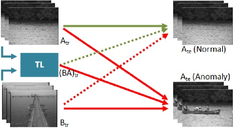 Figure 1 for Generalization of feature embeddings transferred from different video anomaly detection domains