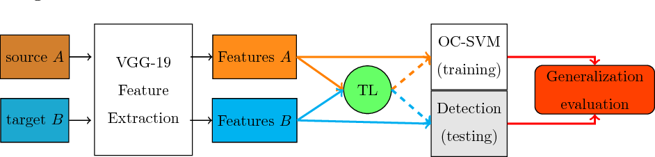 Figure 3 for Generalization of feature embeddings transferred from different video anomaly detection domains