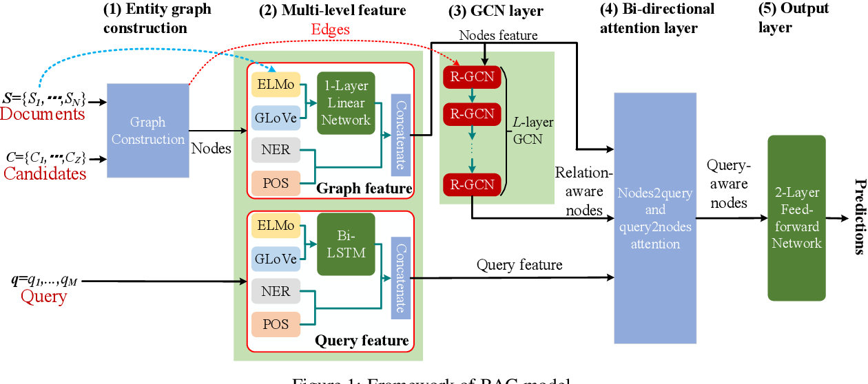 Figure 1 for BAG: Bi-directional Attention Entity Graph Convolutional Network for Multi-hop Reasoning Question Answering