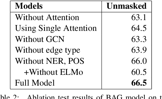 Figure 3 for BAG: Bi-directional Attention Entity Graph Convolutional Network for Multi-hop Reasoning Question Answering