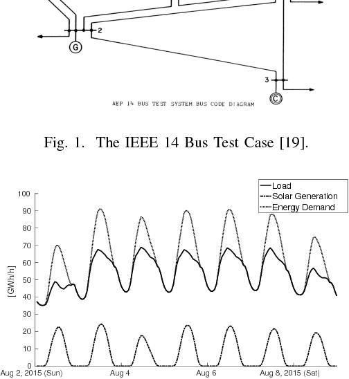 Figure 2 for Power Systems Data Fusion based on Belief Propagation