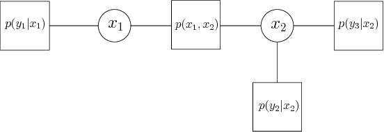 Figure 3 for Power Systems Data Fusion based on Belief Propagation