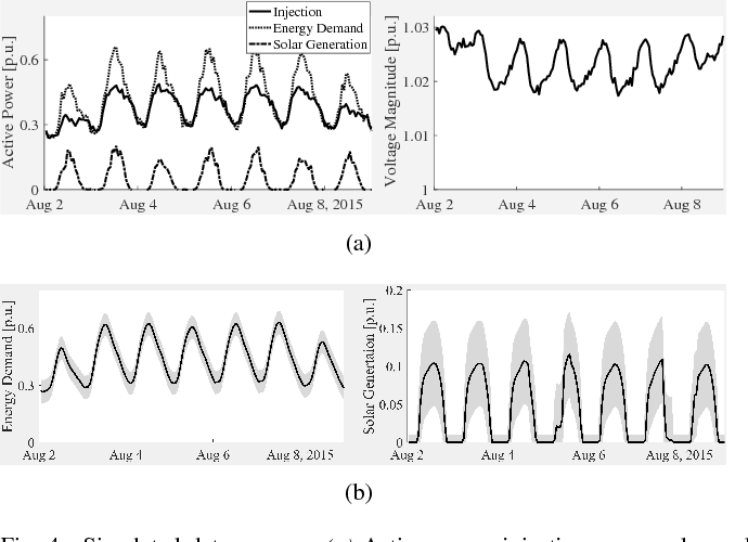 Figure 4 for Power Systems Data Fusion based on Belief Propagation