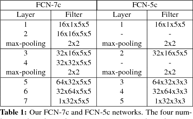 Figure 2 for Crowd Counting by Adaptively Fusing Predictions from an Image Pyramid