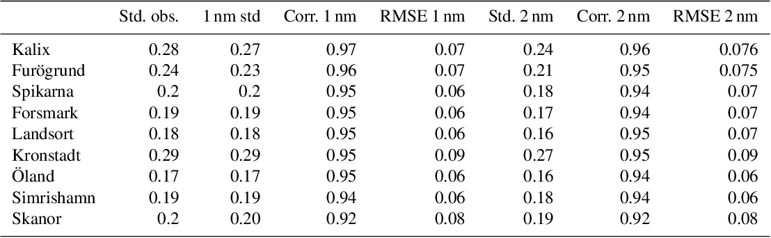 Table 1 from Nemo-Nordic 1 0: a NEMO-based ocean model for