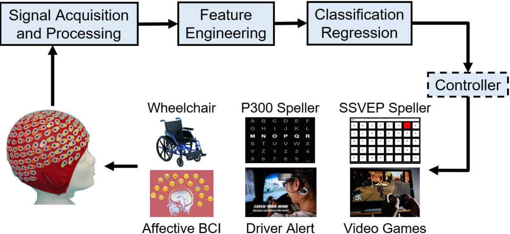 Figure 1 for EEG-Based Brain-Computer Interfaces Are Vulnerable to Backdoor Attacks