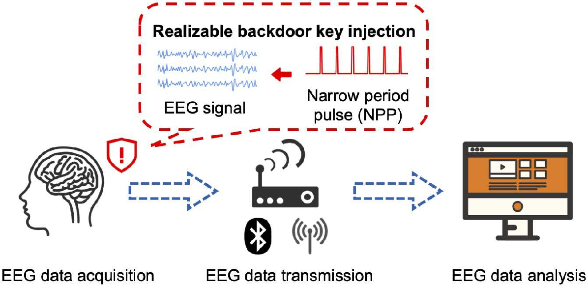 Figure 3 for EEG-Based Brain-Computer Interfaces Are Vulnerable to Backdoor Attacks
