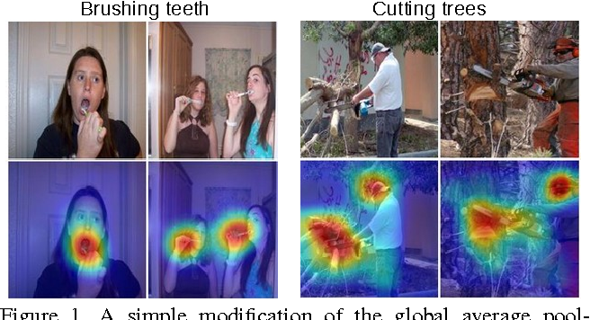 Figure 1 for Learning Deep Features for Discriminative Localization
