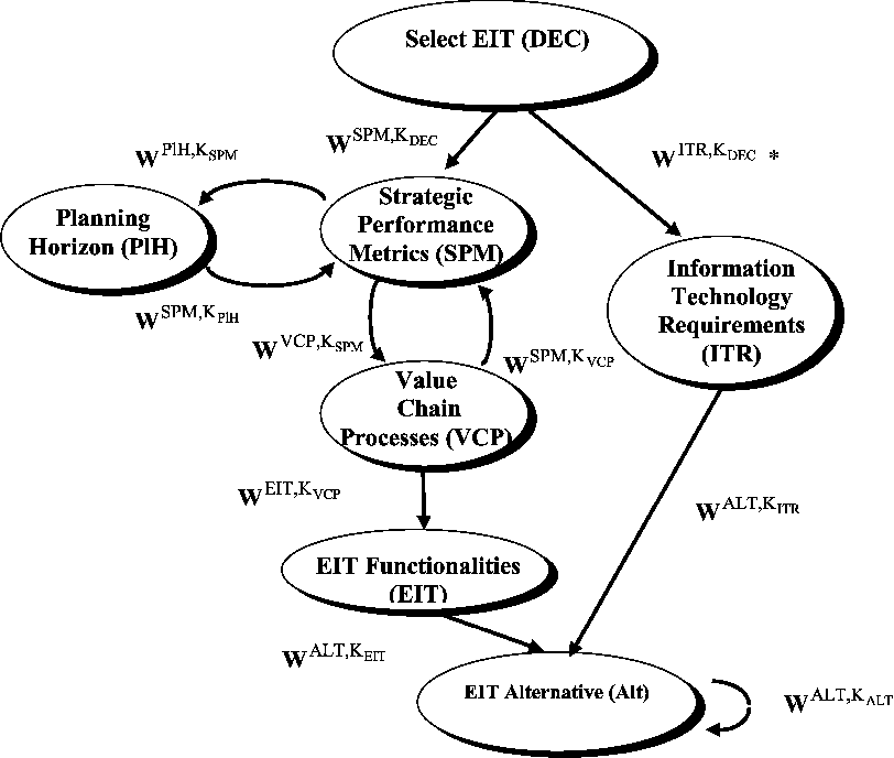 Evaluation Of Enterprise Information Technologies A Decision Model