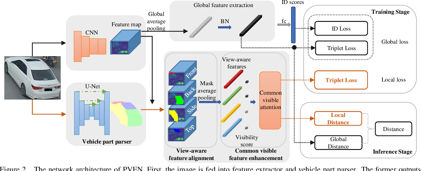 Figure 3 for Parsing-based View-aware Embedding Network for Vehicle Re-Identification