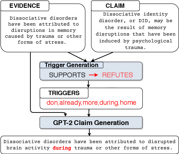 Figure 1 for Generating Label Cohesive and Well-Formed Adversarial Claims