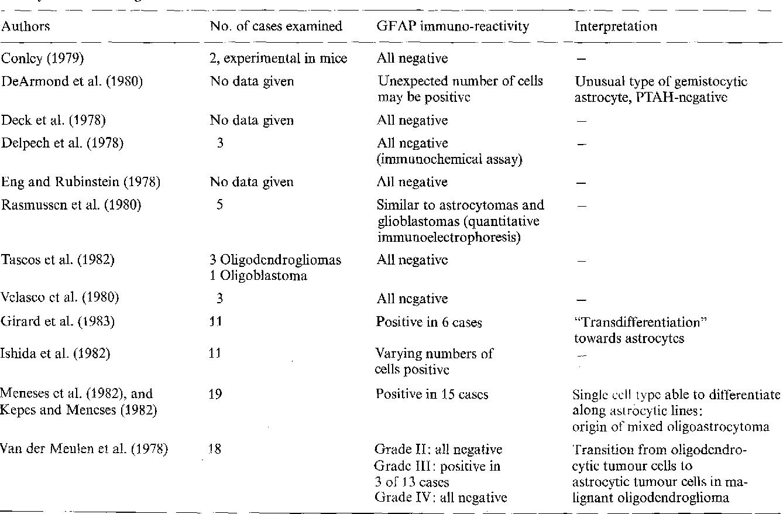 Table 3 from Glial fibrillary acidic protein (GFAP) in