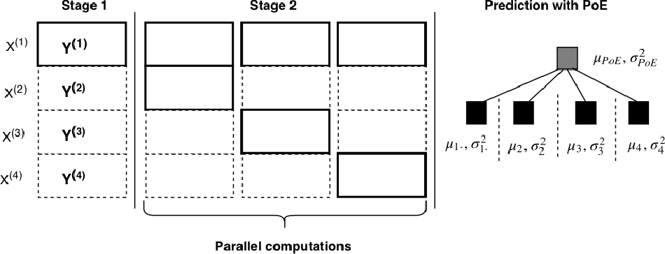 Figure 1 for Scalable Bayesian Non-linear Matrix Completion