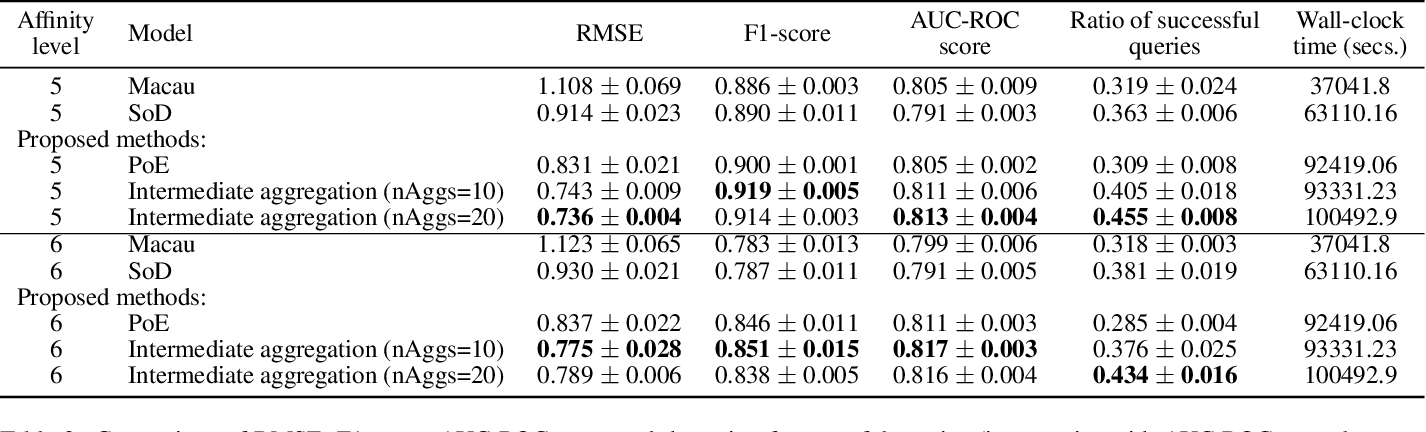 Figure 3 for Scalable Bayesian Non-linear Matrix Completion