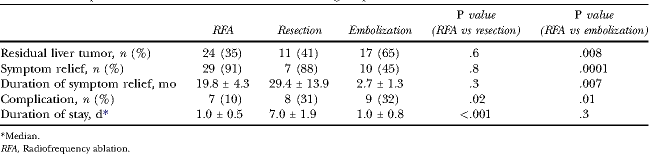 Table III. Periprocedural outcome in each treatment group