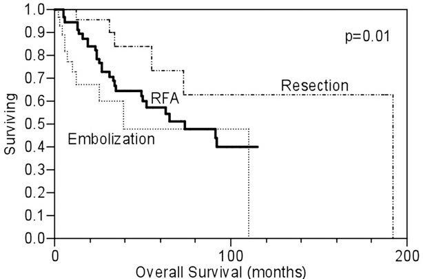 Fig 1. Kaplan-Meier curve illustrating overall survival based on the treatment modality. RFA, Radiofrequency ablation.