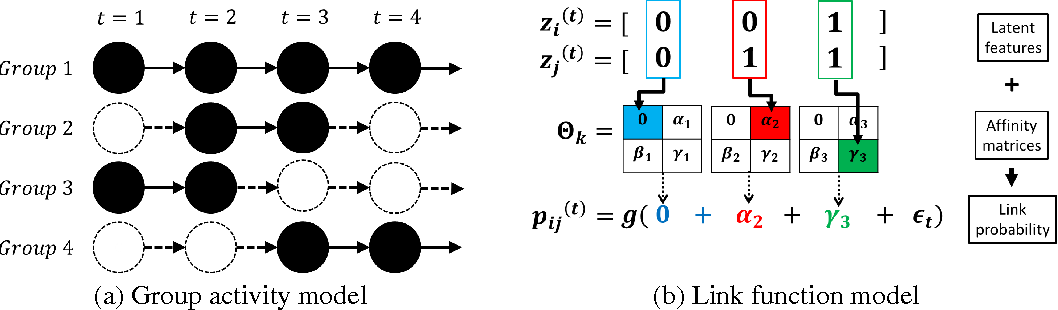Figure 1 for Nonparametric Multi-group Membership Model for Dynamic Networks