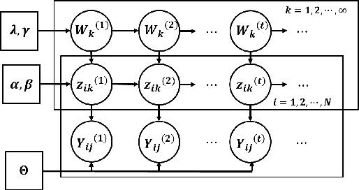 Figure 3 for Nonparametric Multi-group Membership Model for Dynamic Networks