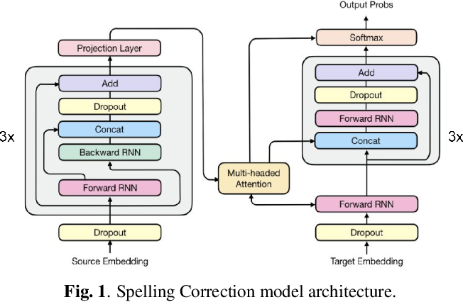 Figure 1 for A spelling correction model for end-to-end speech recognition