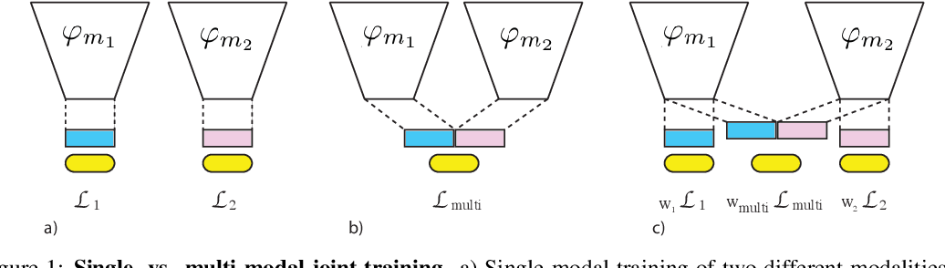 Figure 2 for What Makes Training Multi-Modal Networks Hard?