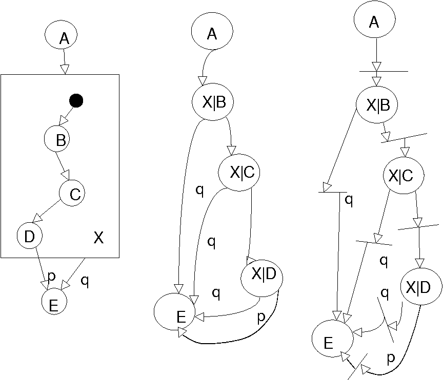 Formalization Of Object Behavior And Interactions From Uml Models