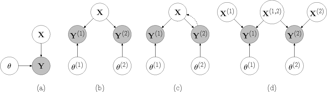 Figure 3 for Multi-view Learning as a Nonparametric Nonlinear Inter-Battery Factor Analysis