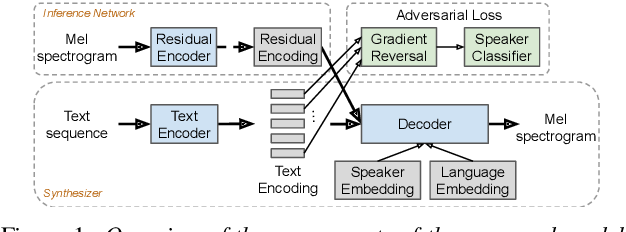 Figure 1 for Learning to Speak Fluently in a Foreign Language: Multilingual Speech Synthesis and Cross-Language Voice Cloning