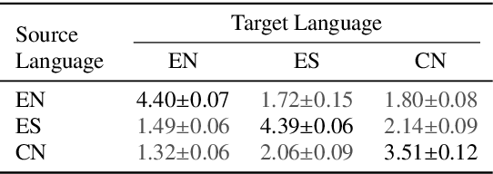 Figure 2 for Learning to Speak Fluently in a Foreign Language: Multilingual Speech Synthesis and Cross-Language Voice Cloning