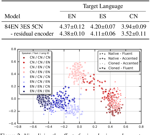 Figure 4 for Learning to Speak Fluently in a Foreign Language: Multilingual Speech Synthesis and Cross-Language Voice Cloning