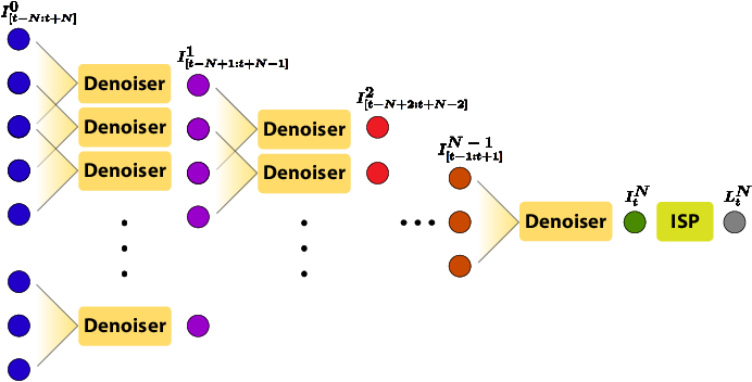 Figure 1 for Multi-Stage Raw Video Denoising with Adversarial Loss and Gradient Mask