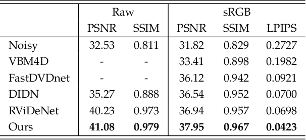 Figure 2 for Multi-Stage Raw Video Denoising with Adversarial Loss and Gradient Mask