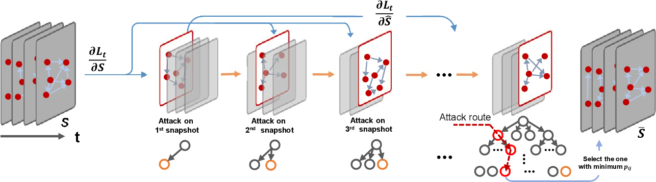 Figure 1 for Time-aware Gradient Attack on Dynamic Network Link Prediction