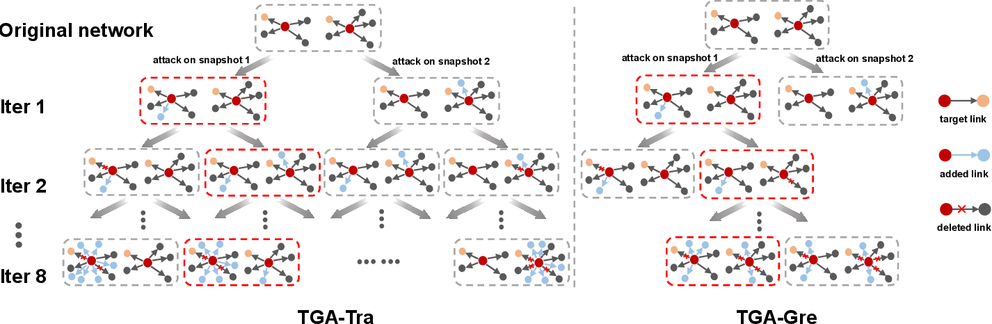 Figure 3 for Time-aware Gradient Attack on Dynamic Network Link Prediction