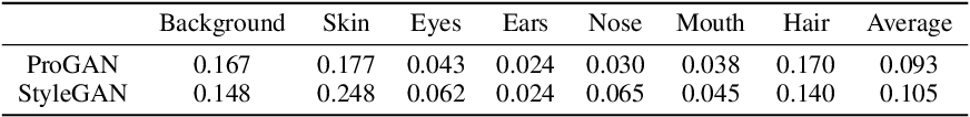 Figure 2 for Using latent space regression to analyze and leverage compositionality in GANs