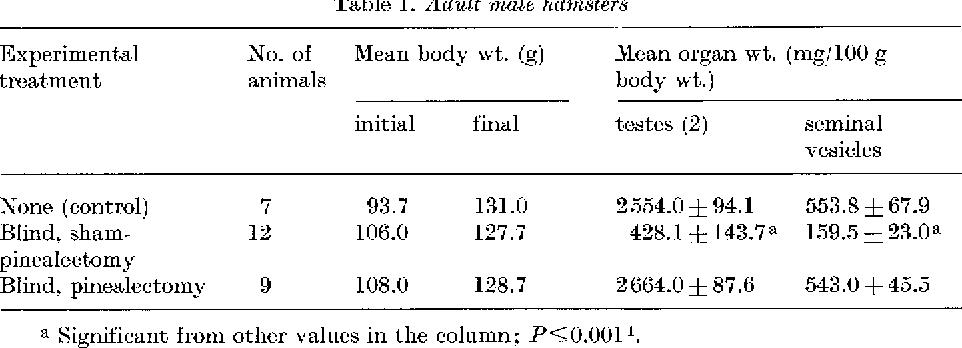 Table 1. Adult male hamsters 153