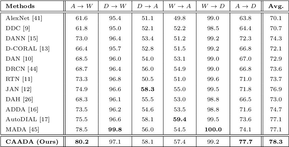 Figure 2 for Correlation-aware Adversarial Domain Adaptation and Generalization