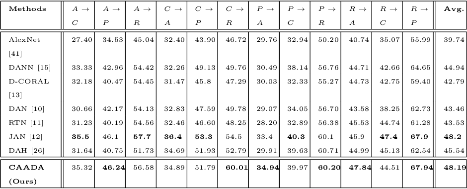 Figure 4 for Correlation-aware Adversarial Domain Adaptation and Generalization