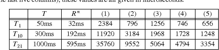 Table 2: Sample Comparisons