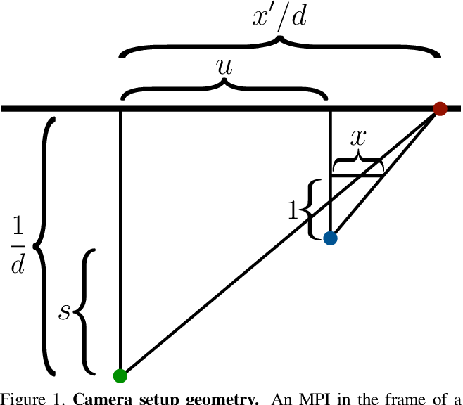 Figure 1 for Pushing the Boundaries of View Extrapolation with Multiplane Images