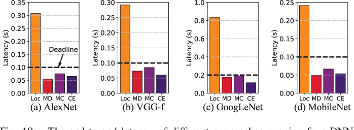 Figure 2 for CoEdge: Cooperative DNN Inference with Adaptive Workload Partitioning over Heterogeneous Edge Devices
