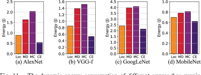 Figure 3 for CoEdge: Cooperative DNN Inference with Adaptive Workload Partitioning over Heterogeneous Edge Devices