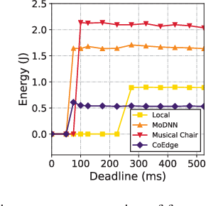 Figure 4 for CoEdge: Cooperative DNN Inference with Adaptive Workload Partitioning over Heterogeneous Edge Devices