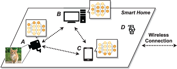 Figure 1 for CoEdge: Cooperative DNN Inference with Adaptive Workload Partitioning over Heterogeneous Edge Devices