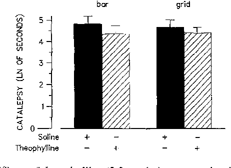 Fig. 4 Effects oftheophylline (2.5 mg/kg) on reserpine-induced catalepsy measured in the bar and grid test as mean descent latencies +_ SEM (in In of seconds). All animals were pretreated with reserpine (5 mg/kg) plus ~-MT (100 mg/kg). Saline was administered at 1 ml/kg; n = 8 per treatment group. No statistical differences were detected, ANOVA followed by Fisher's LSD-test