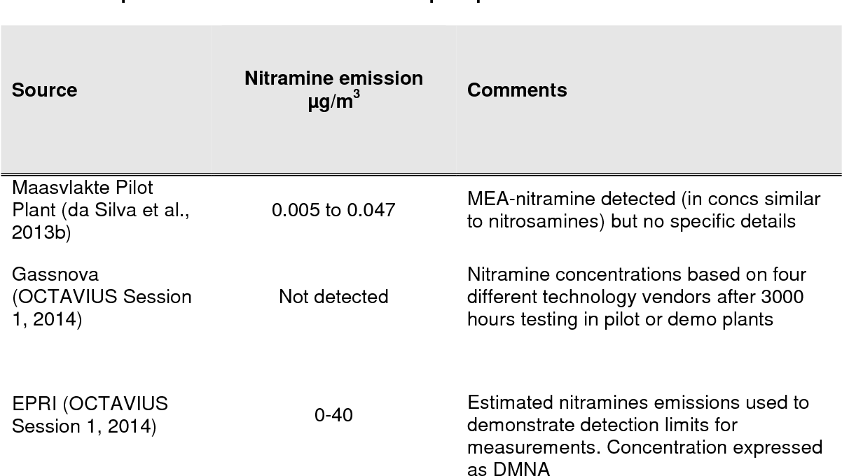 PDF] Headline issues Emissions of amines and associated